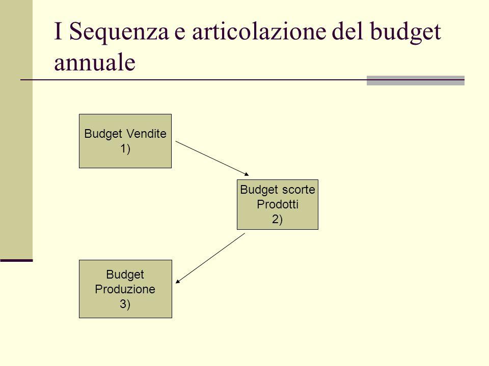 I Sequenza e articolazione del budget annuale Budget Vendite 1) Budget scorte Prodotti 2) Budget Produzione 3)
