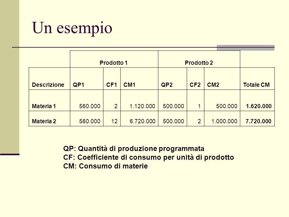 Un esempio Prodotto 1Prodotto 2 DescrizioneQP1CF1CM1QP2CF2CM2Totale CM Materia 1 560.0002 1.120.000 500.0001 1.620.000 Materia 2 560.00012 6.720.000 500.0002 1.000.0007.720.000 QP: Quantità di produzione programmata CF: Coefficiente di consumo per unità di prodotto CM: Consumo di materie