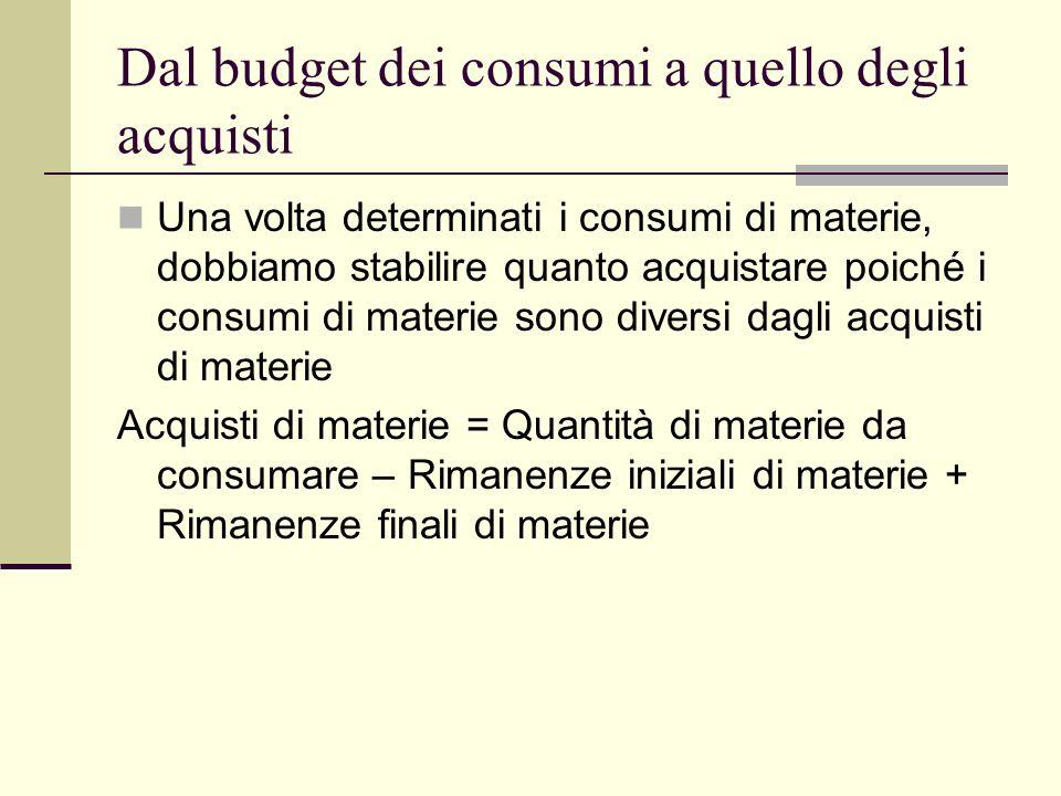 Dal budget dei consumi a quello degli acquisti Una volta determinati i consumi di materie, dobbiamo stabilire quanto acquistare poiché i consumi di materie sono diversi dagli acquisti di materie Acquisti di materie = Quantità di materie da consumare – Rimanenze iniziali di materie + Rimanenze finali di materie