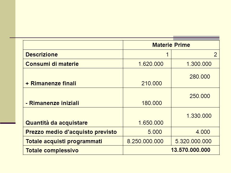 Materie Prime Descrizione12 Consumi di materie 1.620.000 1.300.000 + Rimanenze finali 210.000 280.000 - Rimanenze iniziali 180.000 250.000 Quantità da acquistare 1.650.000 1.330.000 Prezzo medio d acquisto previsto 5.000 4.000 Totale acquisti programmati 8.250.000.000 5.320.000.000 Totale complessivo 13.570.000.000