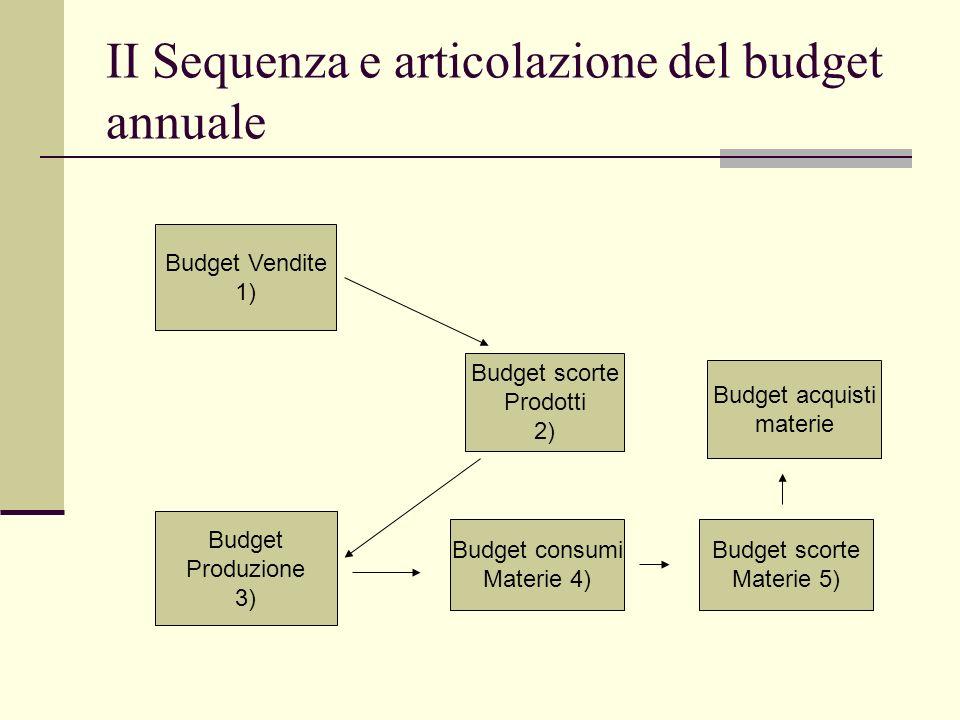II Sequenza e articolazione del budget annuale Budget Vendite 1) Budget scorte Prodotti 2) Budget Produzione 3) Budget consumi Materie 4) Budget scorte Materie 5) Budget acquisti materie