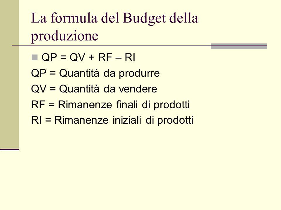 La formula del Budget della produzione QP = QV + RF – RI QP = Quantità da produrre QV = Quantità da vendere RF = Rimanenze finali di prodotti RI = Rimanenze iniziali di prodotti