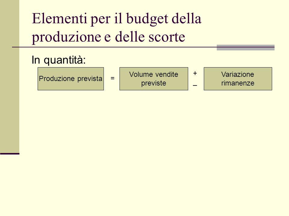 Elementi per il budget della produzione e delle scorte In quantità: Produzione prevista = Volume vendite previste Variazione rimanenze +_+_