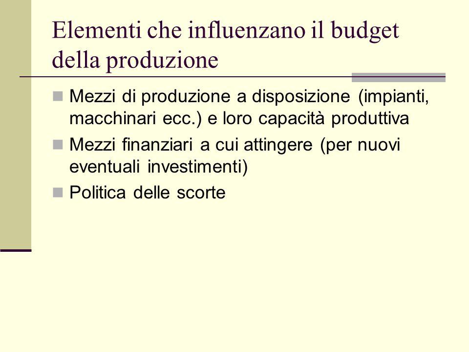 Elementi che influenzano il budget della produzione Mezzi di produzione a disposizione (impianti, macchinari ecc.) e loro capacità produttiva Mezzi finanziari a cui attingere (per nuovi eventuali investimenti) Politica delle scorte