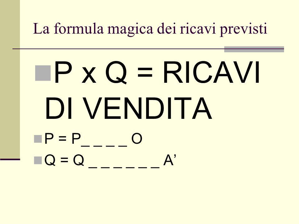 La formula magica dei ricavi previsti P x Q = RICAVI DI VENDITA P = P_ _ _ _ O Q = Q _ _ _ _ _ _ A