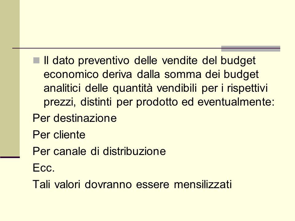 Il dato preventivo delle vendite del budget economico deriva dalla somma dei budget analitici delle quantità vendibili per i rispettivi prezzi, distin