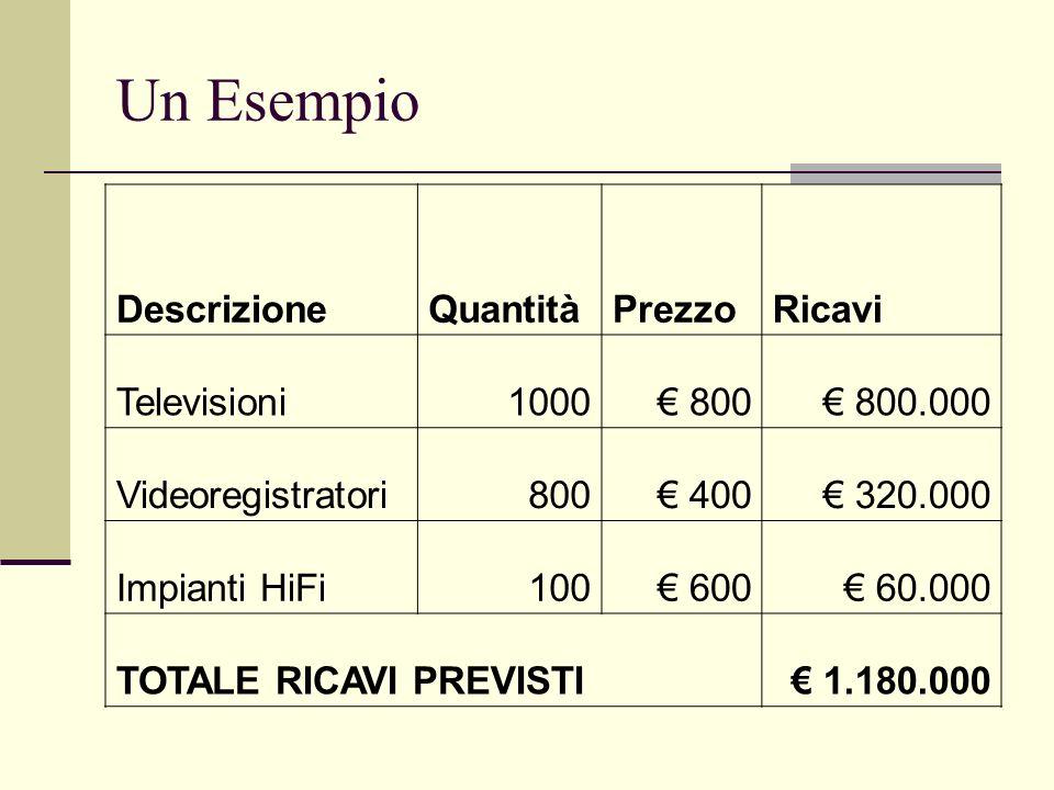 Un Esempio DescrizioneQuantitàPrezzoRicavi Televisioni1000 800 800.000 Videoregistratori800 400 320.000 Impianti HiFi100 600 60.000 TOTALE RICAVI PREV