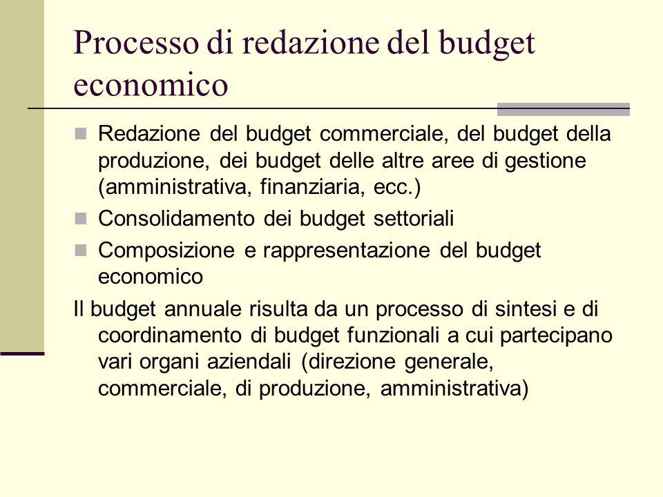 Processo di redazione del budget economico Redazione del budget commerciale, del budget della produzione, dei budget delle altre aree di gestione (amm