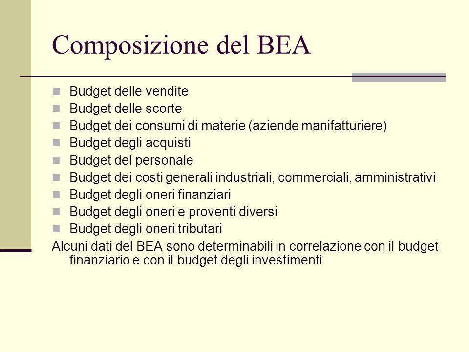 Composizione del BEA Budget delle vendite Budget delle scorte Budget dei consumi di materie (aziende manifatturiere) Budget degli acquisti Budget del