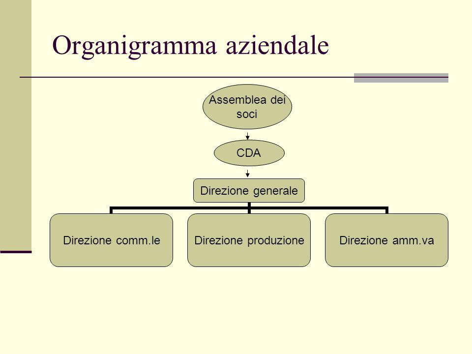 Organigramma aziendale Direzione generale Direzione comm.le Direzione produzione Direzione amm.va Assemblea dei soci CDA