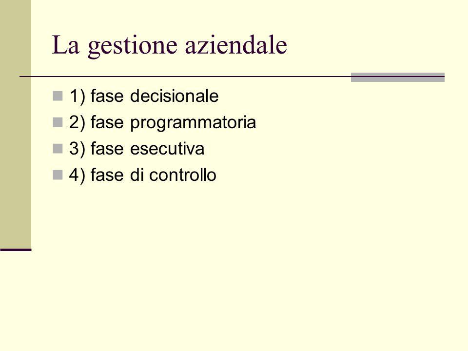 La gestione aziendale 1) fase decisionale 2) fase programmatoria 3) fase esecutiva 4) fase di controllo