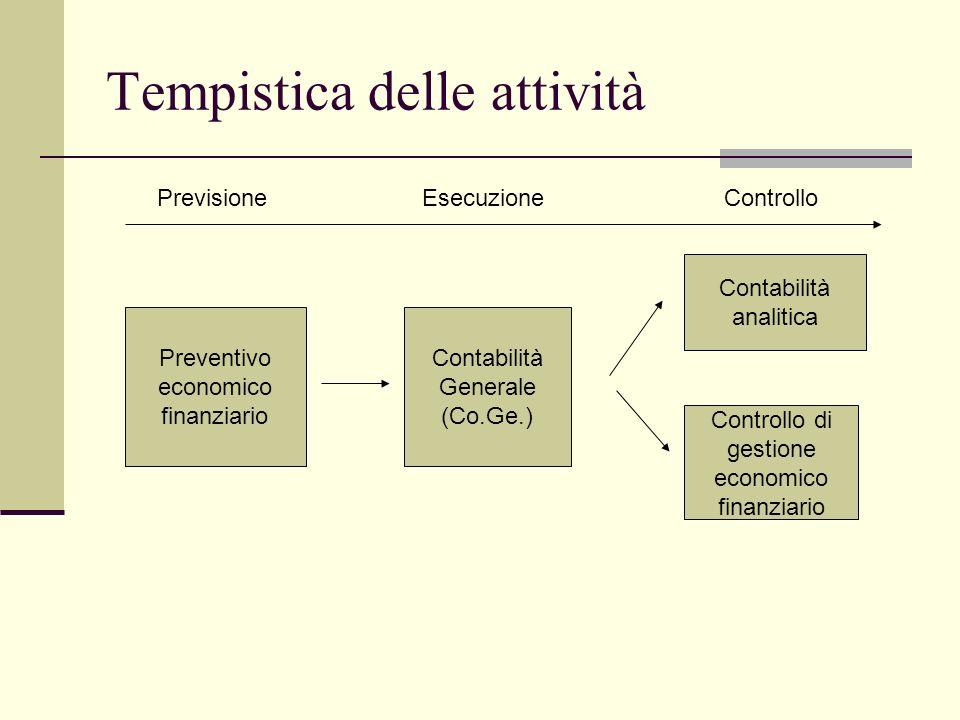 Preventivo economico finanziario Contabilità Generale (Co.Ge.) Contabilità analitica Controllo di gestione economico finanziario PrevisioneEsecuzioneControllo Tempistica delle attività