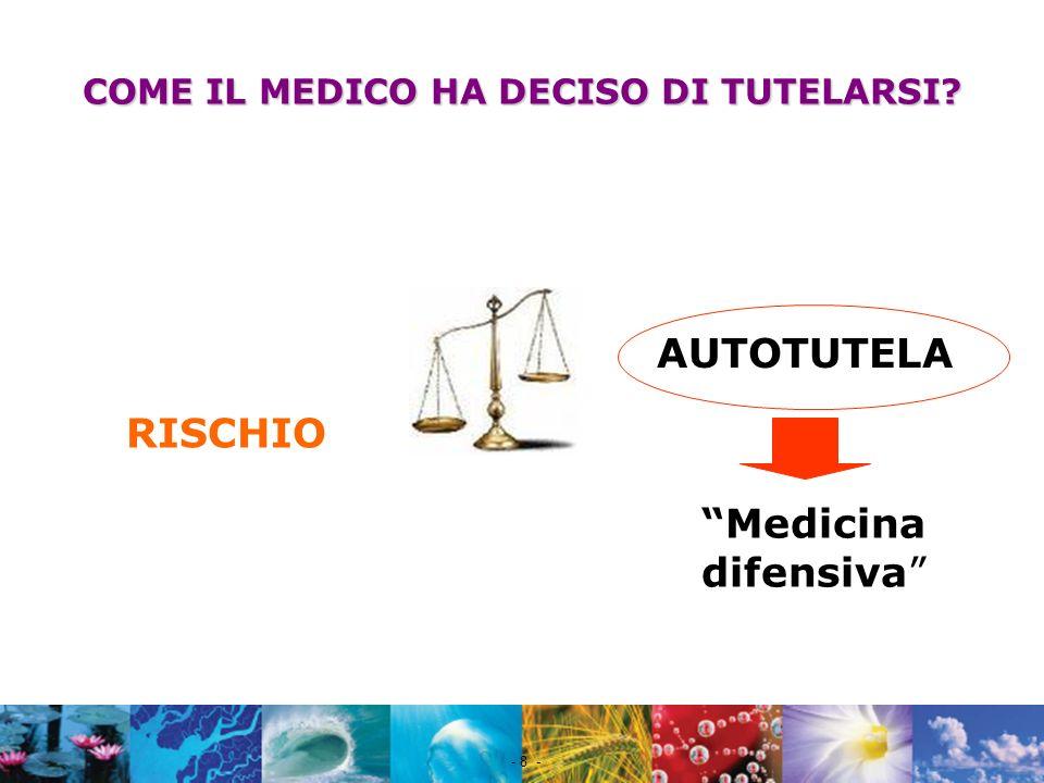 Nome file - 8 - COME IL MEDICO HA DECISO DI TUTELARSI? RISCHIO AUTOTUTELA Medicina difensiva