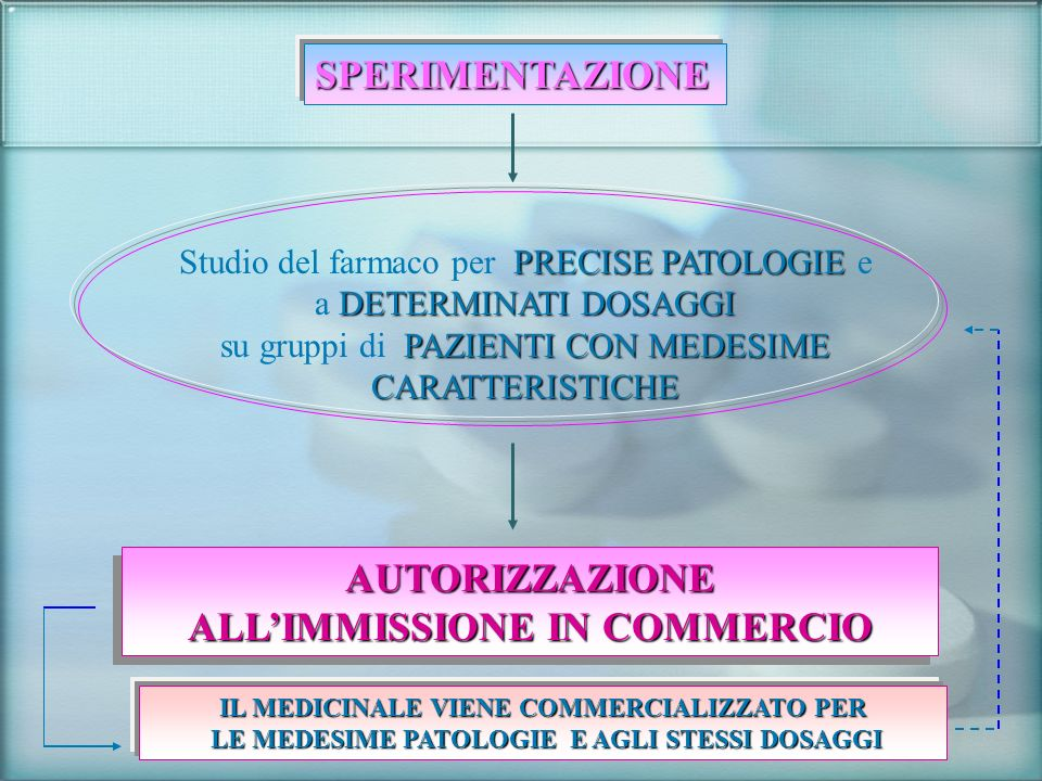 SPERIMENTAZIONE PRECISE PATOLOGIE DETERMINATI DOSAGGI Studio del farmaco per PRECISE PATOLOGIE e a DETERMINATI DOSAGGI PAZIENTI CON MEDESIME CARATTERI