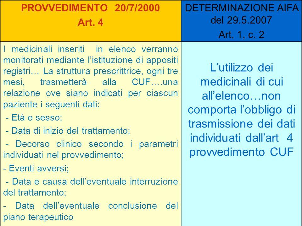 PROVVEDIMENTO 20/7/2000 Art. 4 DETERMINAZIONE AIFA del 29.5.2007 Art. 1, c. 2 I medicinali inseriti in elenco verranno monitorati mediante listituzion