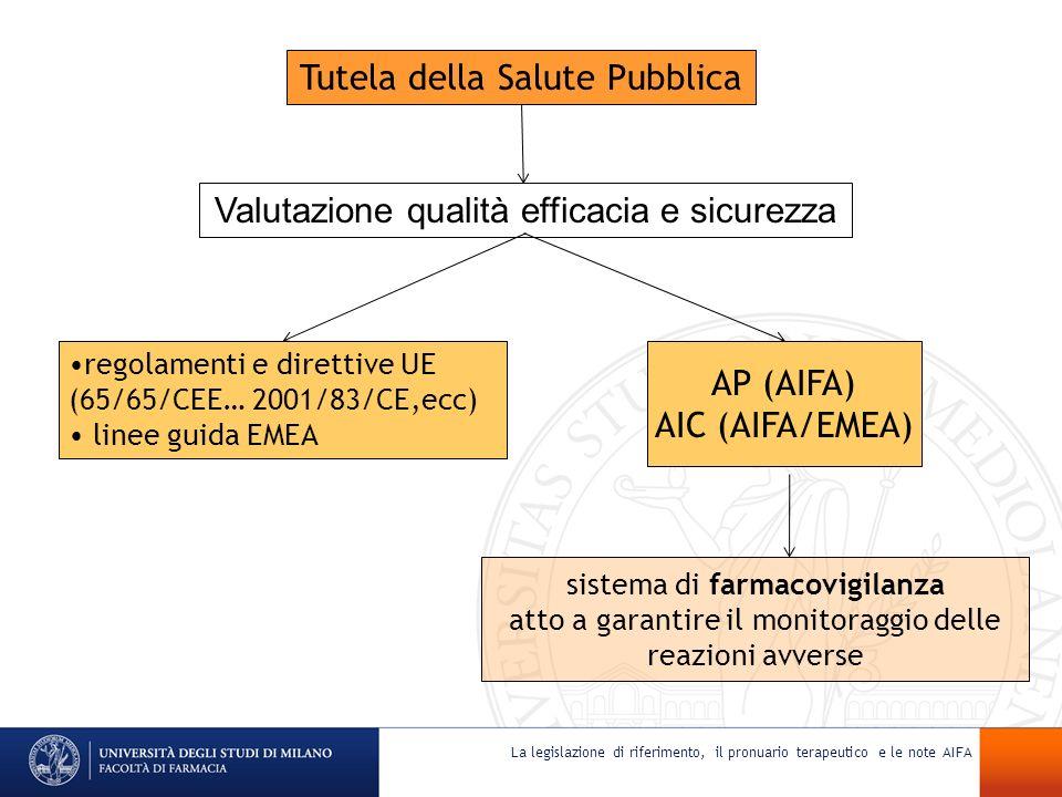 La legislazione di riferimento, il pronuario terapeutico e le note AIFA Tutela della Salute Pubblica Valutazione qualità efficacia e sicurezza regolam