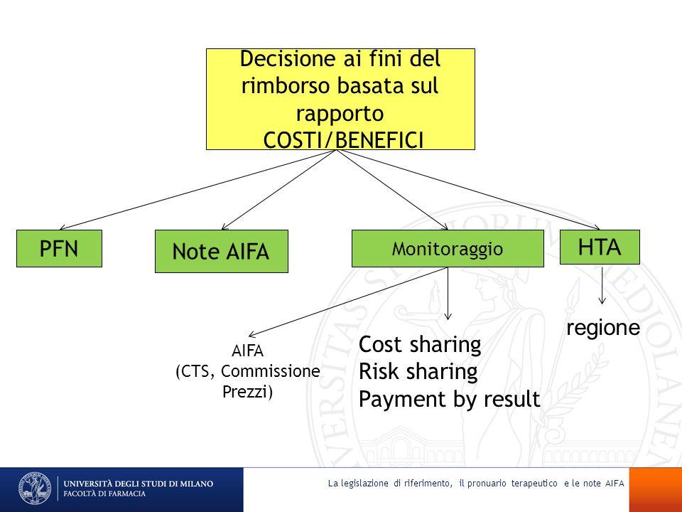 La legislazione di riferimento, il pronuario terapeutico e le note AIFA Decisione ai fini del rimborso basata sul rapporto COSTI/BENEFICI PFN Note AIF