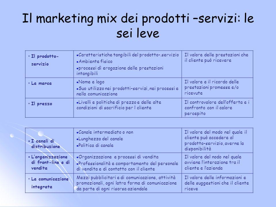 Il marketing mix dei prodotti –servizi: le sei leve Il prodotto- servizio Caratteristiche tangibili del prodotto-.servizio Ambiente fisico processi dì