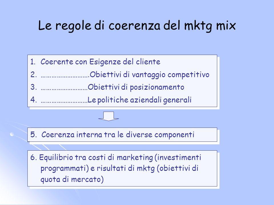Le regole di coerenza del mktg mix 1.Coerente con Esigenze del cliente 2.……………………….Obiettivi di vantaggio competitivo 3.………………………Obiettivi di posizion