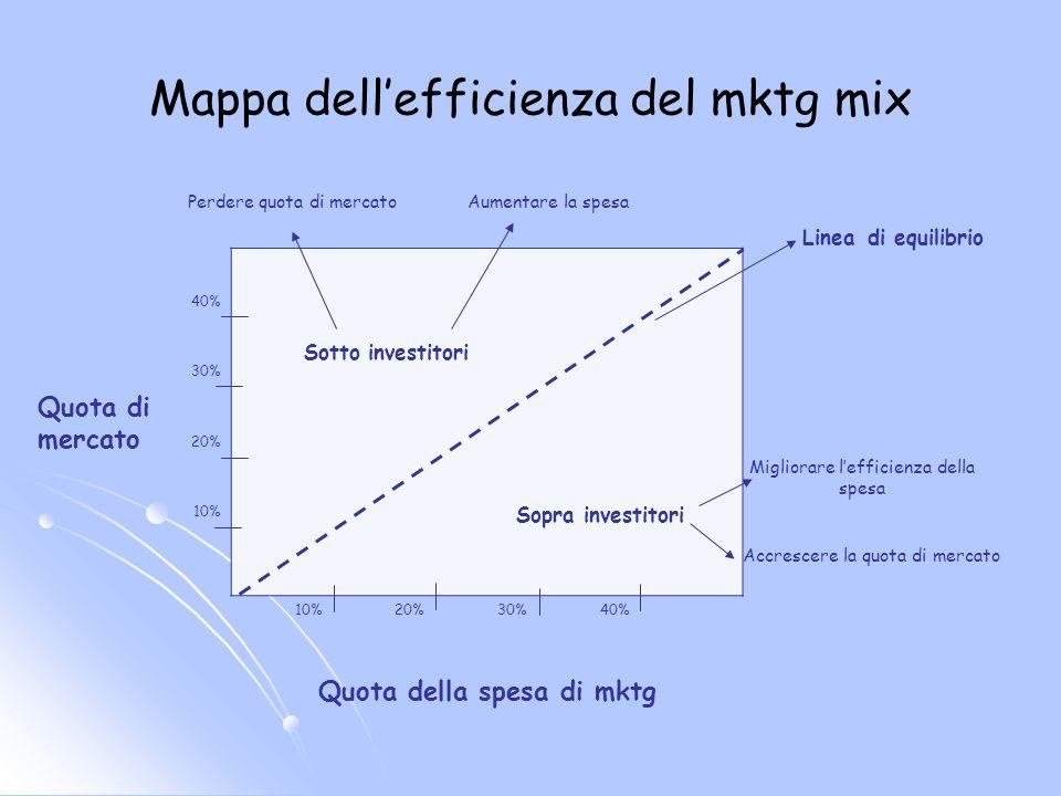 Mappa dellefficienza del mktg mix Quota di mercato 40% Sotto investitori 30% 20% 10% Sopra investitori 10%20%30%40% Quota della spesa di mktg Linea di equilibrio Aumentare la spesaPerdere quota di mercato Migliorare lefficienza della spesa Accrescere la quota di mercato