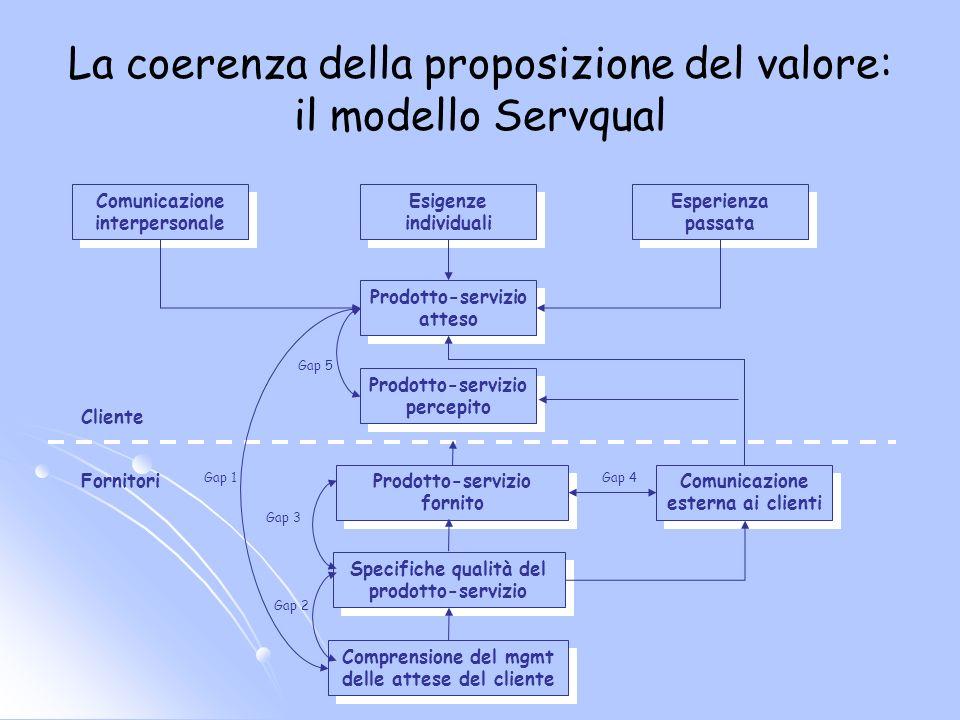 La coerenza della proposizione del valore: il modello Servqual Comunicazione interpersonale Esigenze individuali Esperienza passata Prodotto-servizio