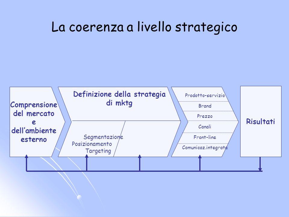La coerenza a livello strategico Comprensione del mercato e dellambiente esterno Definizione della strategia di mktg Segmentazione Posizionamento Targeting Prodotto-servizio Brand Prezzo Canali Front-line Comunicaz.integrata Risultati