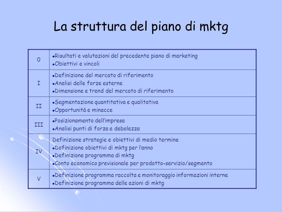 La struttura del piano di mktg 0 Risultati e valutazioni del precedente piano di marketing Obiettivi e vincoli I Definizione del mercato di riferiment