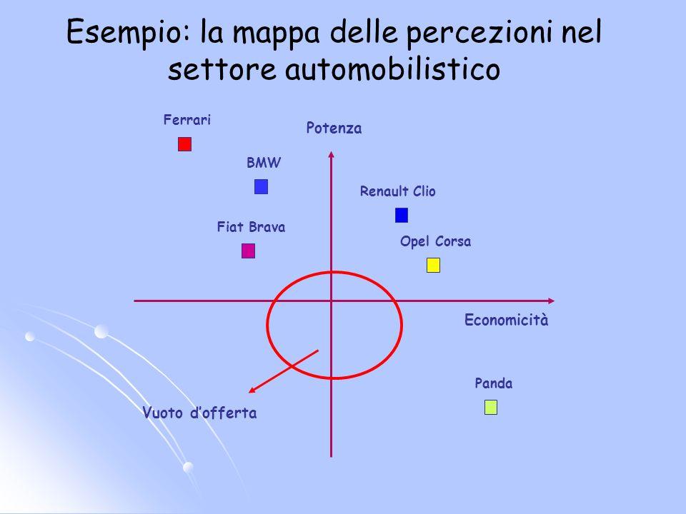 Potenza Economicità Panda BMW Opel Corsa Fiat Brava Renault Clio Ferrari Vuoto dofferta Esempio: la mappa delle percezioni nel settore automobilistico
