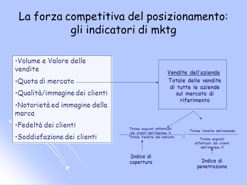 La forza competitiva del posizionamento: gli indicatori di mktg Volume e Valore delle vendite Quota di mercato Qualità/immagine dei clienti Notorietà