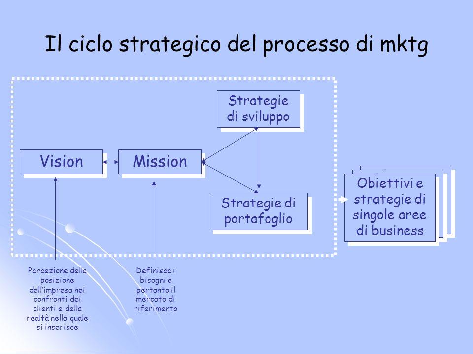 Il ciclo strategico del processo di mktg Vision Mission Strategie di sviluppo Strategie di portafoglio Obiettivi e strategie di singole aree di busine