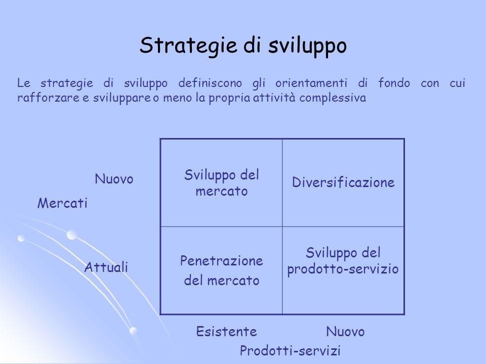 Strategie di sviluppo Sviluppo del mercato Diversificazione Penetrazione del mercato Sviluppo del prodotto-servizio Attuali Nuovo Mercati EsistenteNuo
