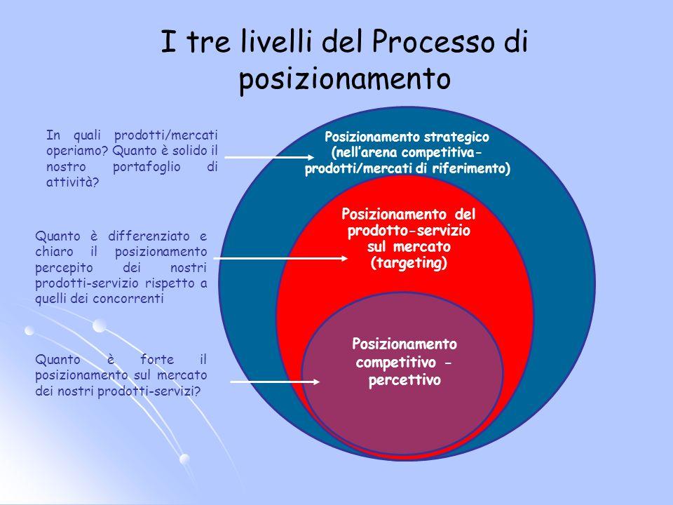 I tre livelli del Processo di posizionamento Posizionamento strategico (nellarena competitiva- prodotti/mercati di riferimento) Posizionamento del pro