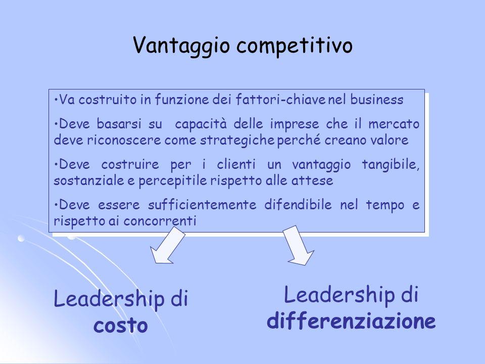 Vantaggio competitivo Va costruito in funzione dei fattori-chiave nel business Deve basarsi su capacità delle imprese che il mercato deve riconoscere
