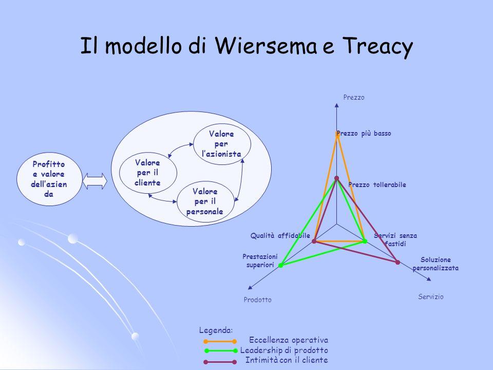 Il modello di Wiersema e Treacy Prezzo Prodotto Servizio Prezzo più basso Prezzo tollerabile Servizi senza fastidi Soluzione personalizzata Qualità af