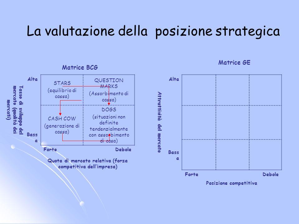 La valutazione della posizione strategica Tasso di sviluppo del mercato (qualità dei mercati) Alta STARS (equilibrio di cassa) QUESTION MARKS (Assorbi