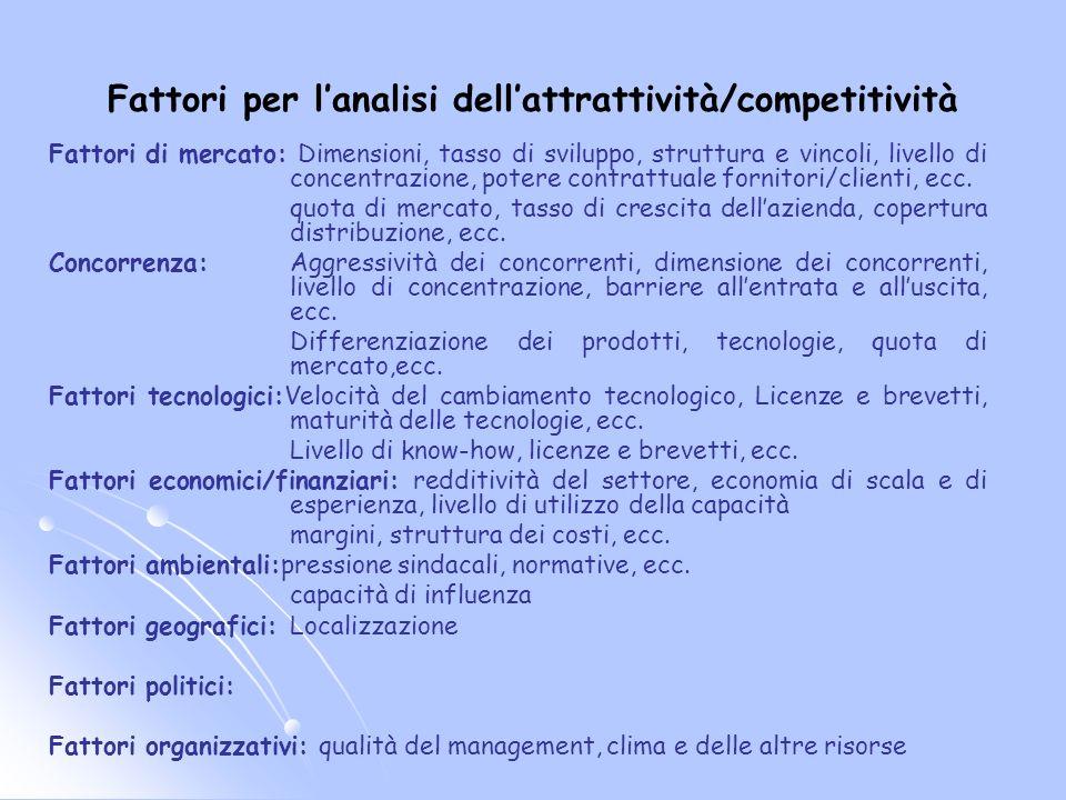 Fattori per lanalisi dellattrattività/competitività Fattori di mercato: Dimensioni, tasso di sviluppo, struttura e vincoli, livello di concentrazione,
