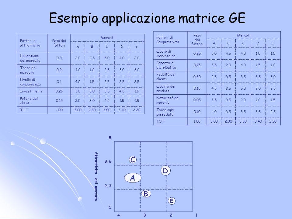 Esempio applicazione matrice GE 5 Attrattività del mercato 3.6 2,3 1 4321 Fattori di attrattività Peso dei fattori Mercati ABCDE Dimensione del mercat