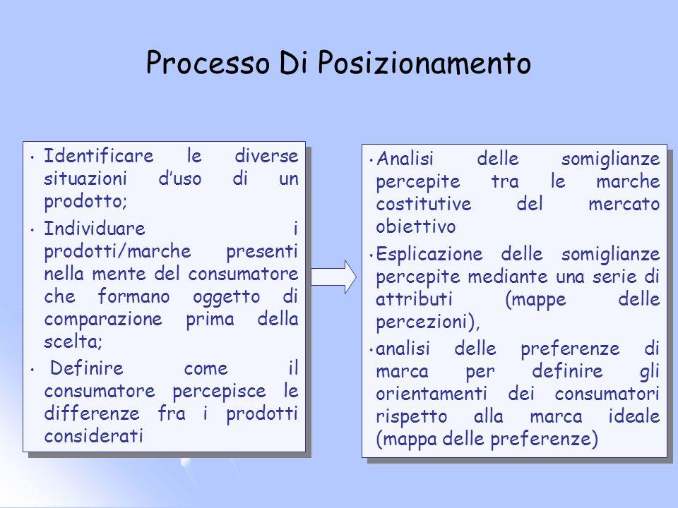 Processo Di Posizionamento Identificare le diverse situazioni duso di un prodotto; Individuare i prodotti/marche presenti nella mente del consumatore