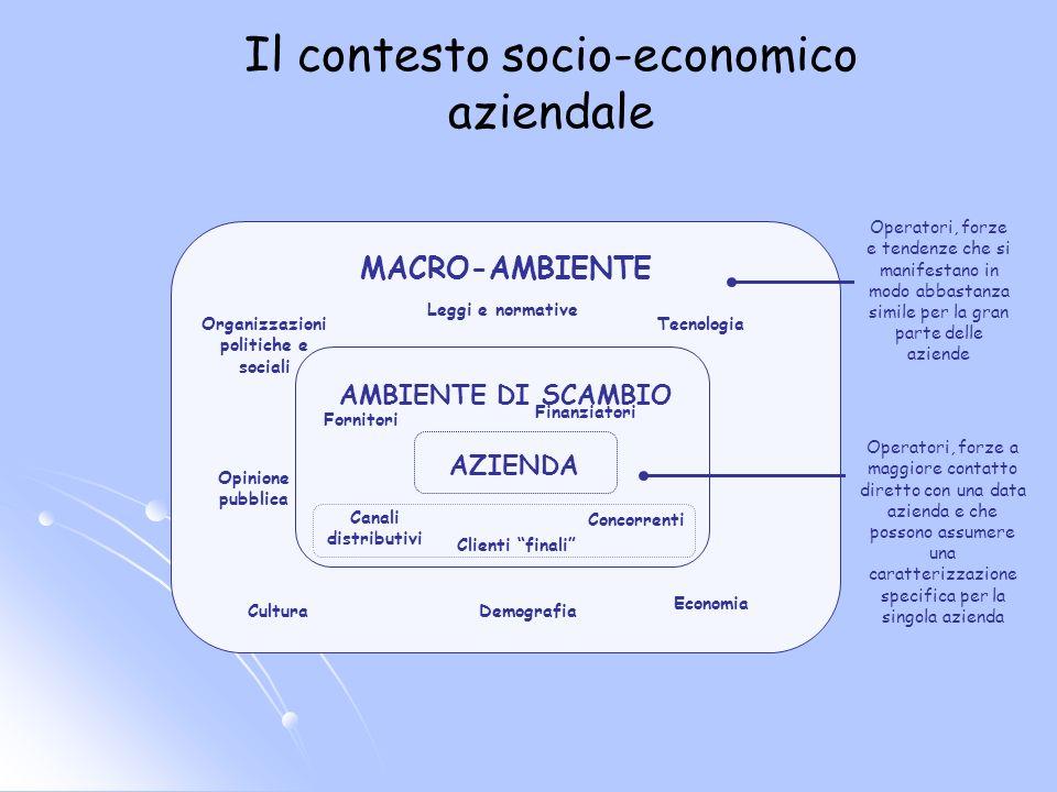 MACRO-AMBIENTE AMBIENTE DI SCAMBIO AZIENDA Tecnologia Opinione pubblica CulturaDemografia Economia Organizzazioni politiche e sociali Fornitori Concor
