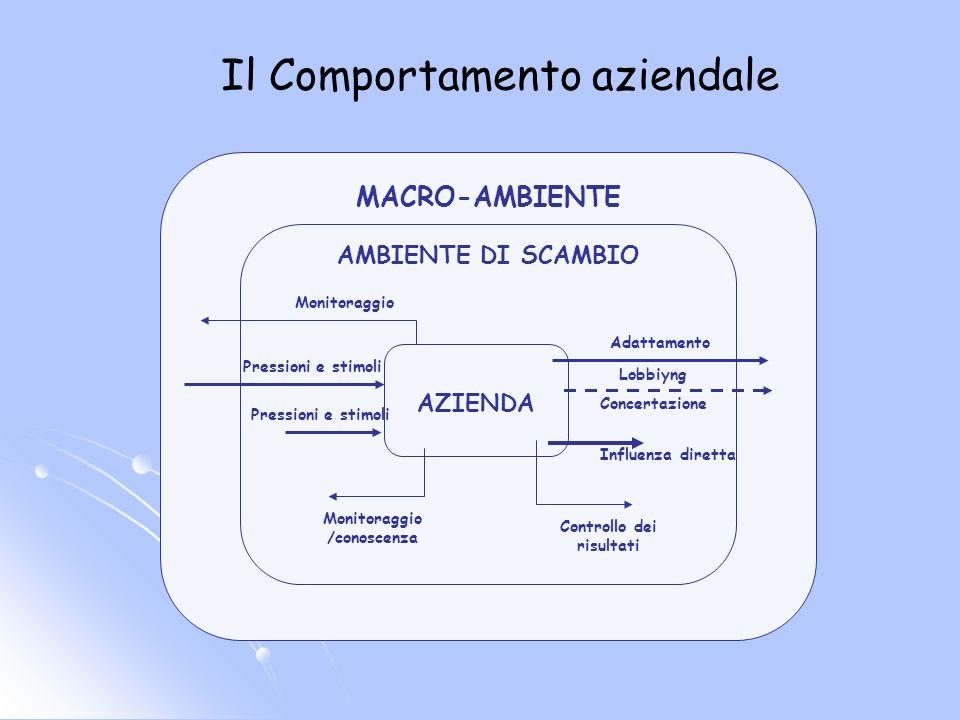 MACRO-AMBIENTE AMBIENTE DI SCAMBIO AZIENDA Adattamento Monitoraggio /conoscenza Pressioni e stimoli Monitoraggio Influenza diretta Controllo dei risul