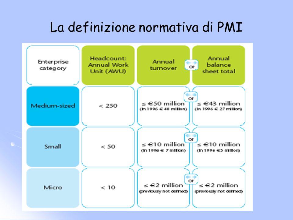 Le PMI nei sistemi economici Le imprese di minori dimensioni rappresentano un fenomeno rilevante in tutti i sistemi economici Nei paesi OCSE le PMI rappresentano mediamente oltre il 90% delle imprese e assorbono circa il 50% delloccupazione manifatturiera In Italia il 98% delle imprese ha meno di 50 addetti, le PMI assorbono il 56% della forza lavoro occupata.