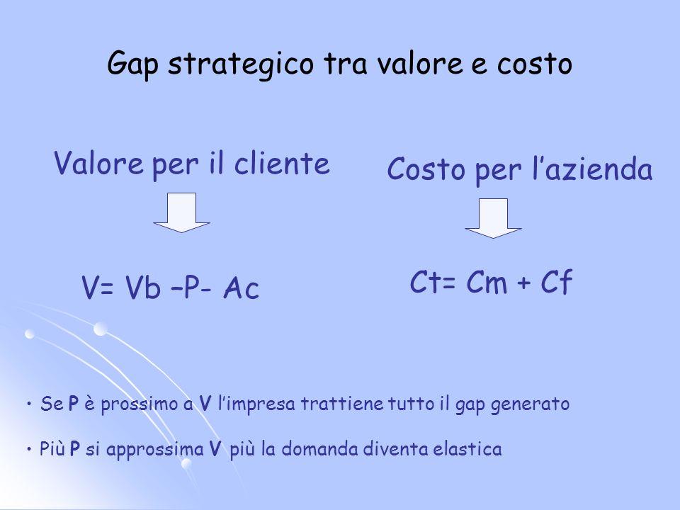 Gap strategico tra valore e costo Valore per il cliente V= Vb –P- Ac Costo per lazienda Ct= Cm + Cf Se P è prossimo a V limpresa trattiene tutto il gap generato Più P si approssima V più la domanda diventa elastica