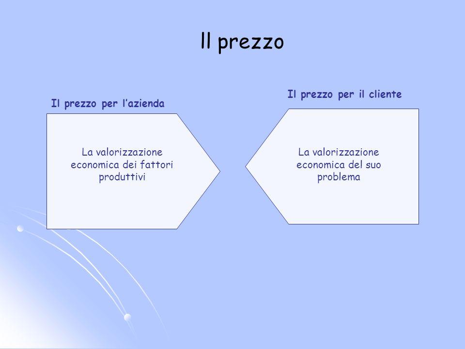 La valorizzazione economica dei fattori produttivi Il prezzo per lazienda ll prezzo La valorizzazione economica del suo problema Il prezzo per il cliente