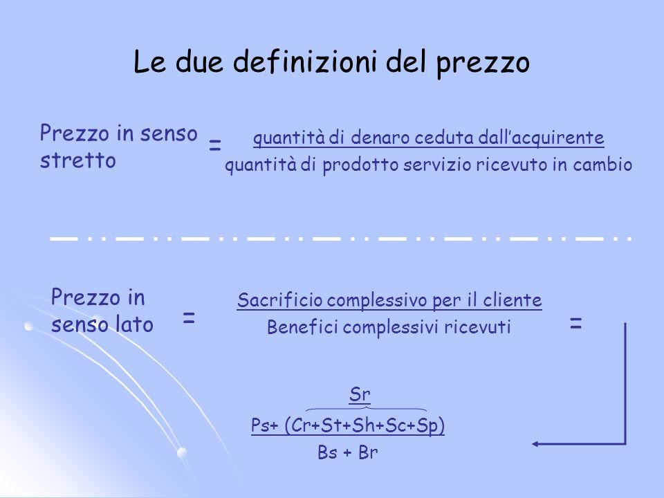 Le due definizioni del prezzo Prezzo in senso stretto Prezzo in senso lato quantità di denaro ceduta dallacquirente quantità di prodotto servizio ricevuto in cambio = = Sacrificio complessivo per il cliente Benefici complessivi ricevuti = Ps+ (Cr+St+Sh+Sc+Sp) Bs + Br Sr