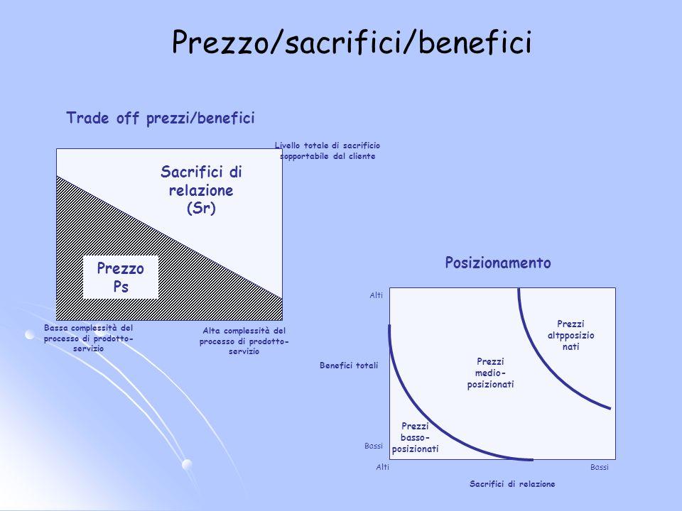 Caso D: Limpresa Alfa presenta la seguente struttura di costi: - costi fissi: 250 mila -prezzo unitario d acquisto delle materie:.