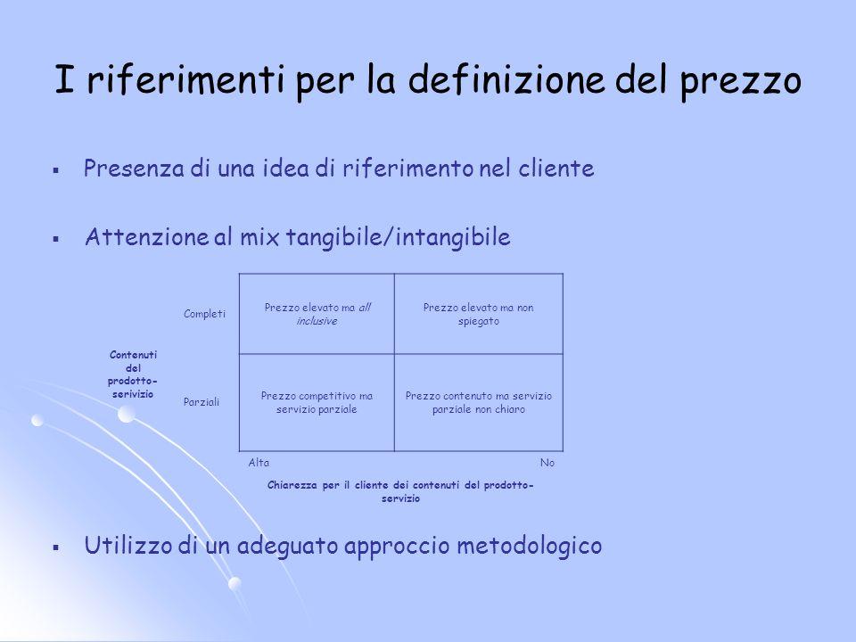 Lapproccio metodologico al pricing Domanda (valore per il cliente) Costo (sostenibilità economica) Costo (sostenibilità competitiva) Obiettivi strategici Definizione del prezzo