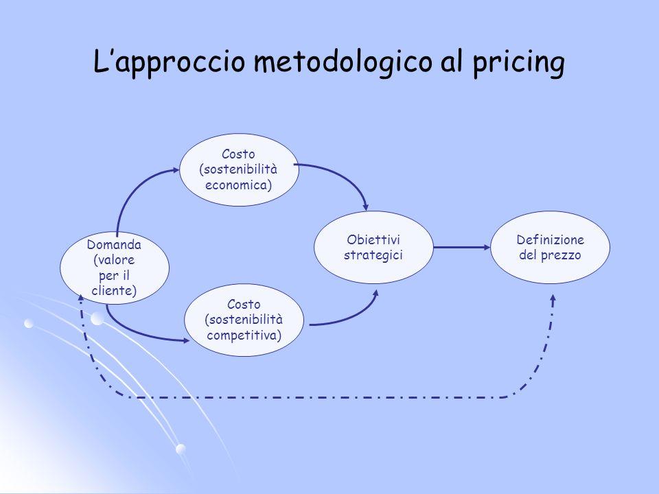 Valore per il cliente Livello dei concorrenti di riferimento Costo per lazienda Prezzo massimo Prezzo di mercato Prezzo minimso Surplus del cliente Surplus dellazienda Eventuale sovra- posizionamento Eventuale sotto- posizionamento