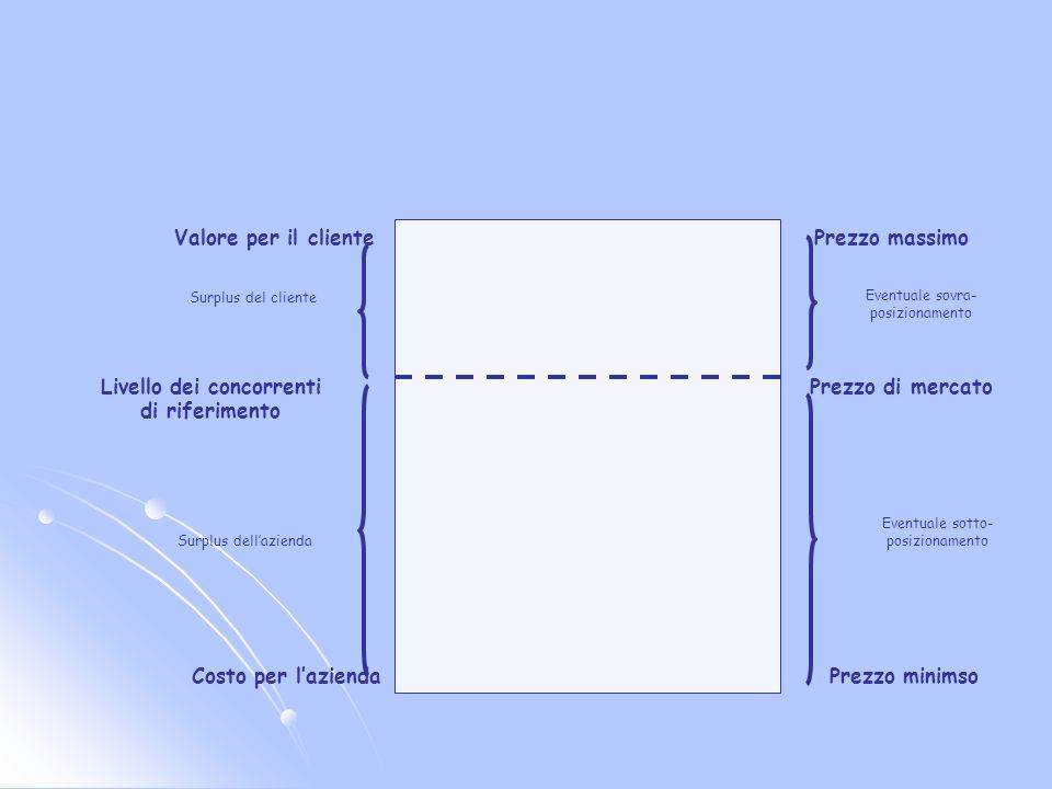 La definizione del prezzo basata sul valore per il cliente: elementi di analisi Curva ed elasticità della domanda La valutazione del valore percepito dal cliente Il gap strategico