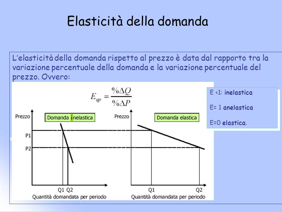 Elasticità della domanda Lelasticità della domanda rispetto al prezzo è data dal rapporto tra la variazione percentuale della domanda e la variazione percentuale del prezzo.