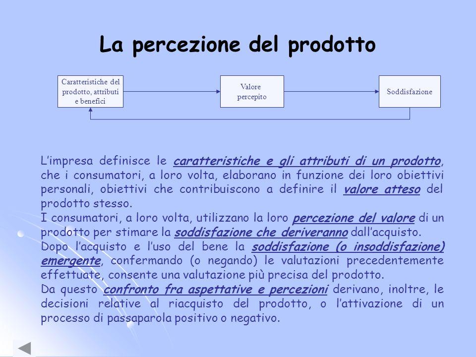 La percezione del prodotto Caratteristiche del prodotto, attributi e benefici Valore percepito Soddisfazione Limpresa definisce le caratteristiche e g